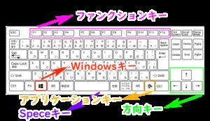 【windows】キーボードの配置と名称、操作方法を徹底解説!